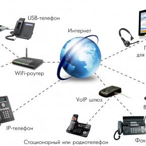 topo-ip-290x290 SIP-телефония – чем отличается от IP?